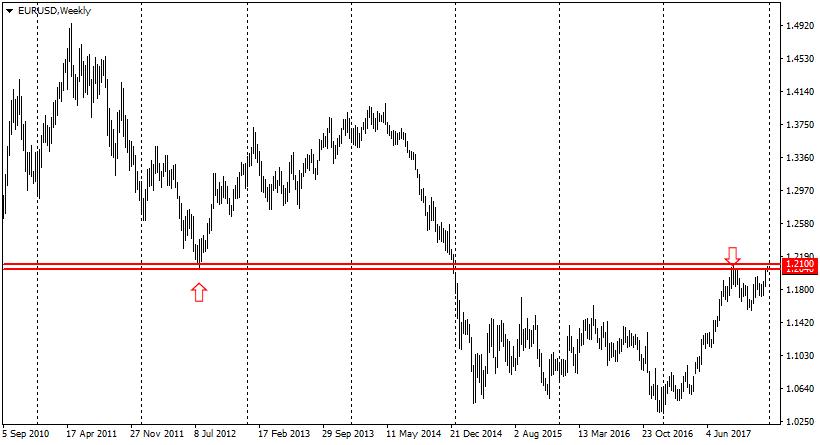 график валютной пары EUR/USD