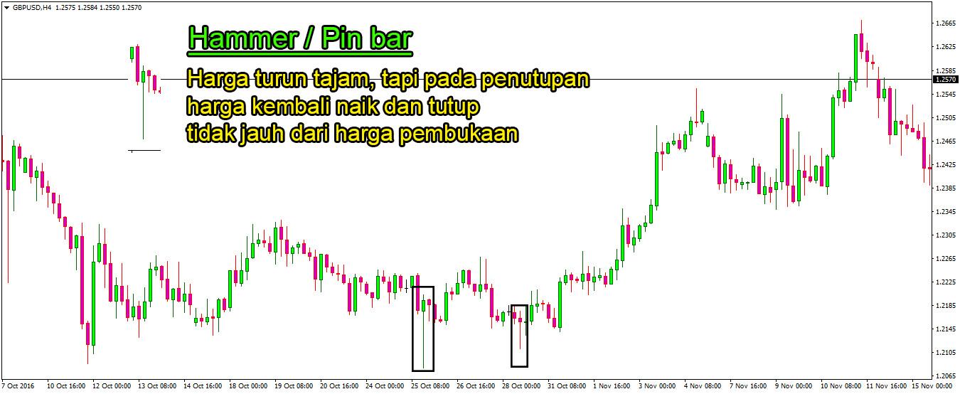 Teknik Trading forex